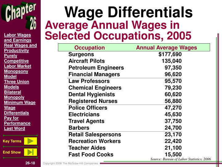 Annual Average Wages