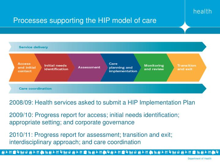 Processes supporting the HIP model of care