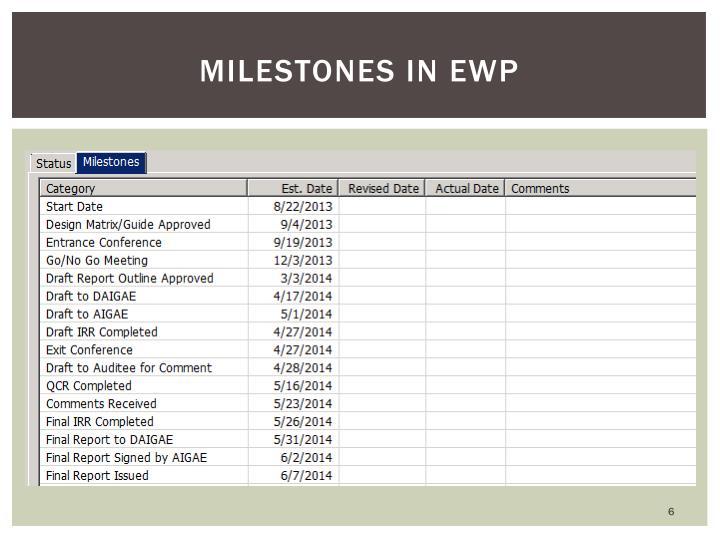 Milestones in EWP