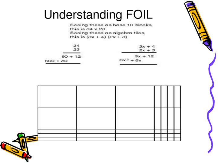 Understanding FOIL