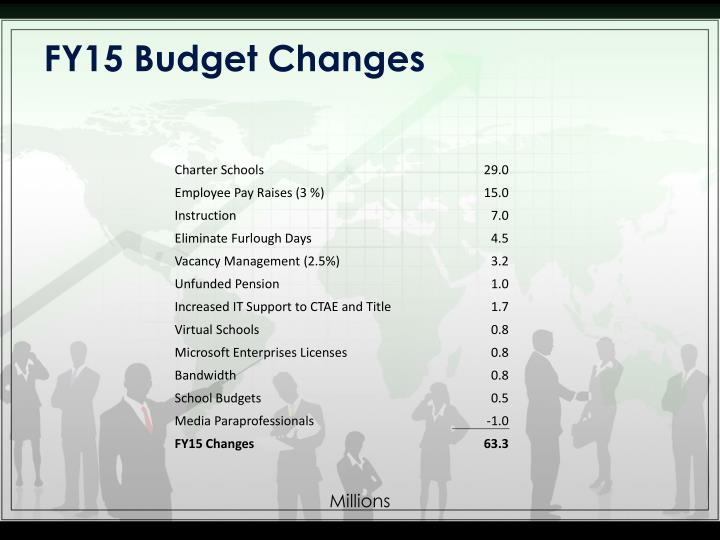 Fy15 budget changes