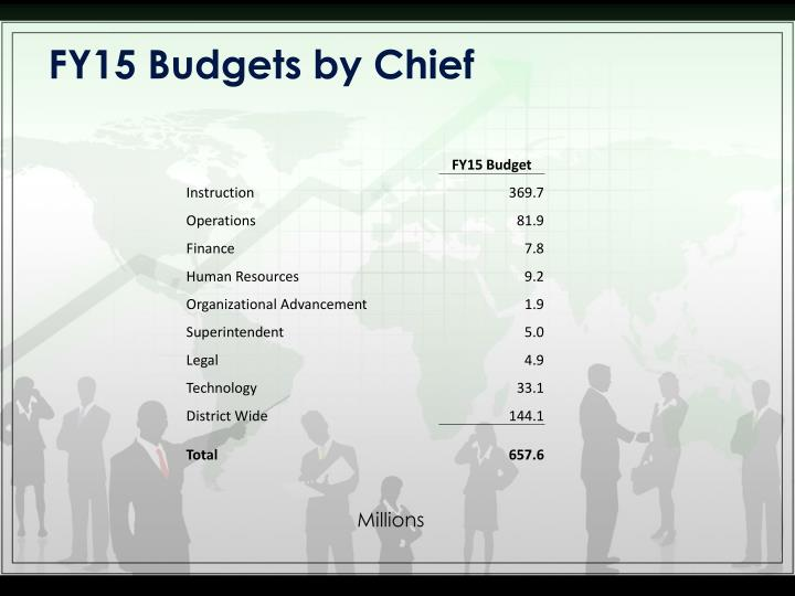 Fy15 budgets by chief
