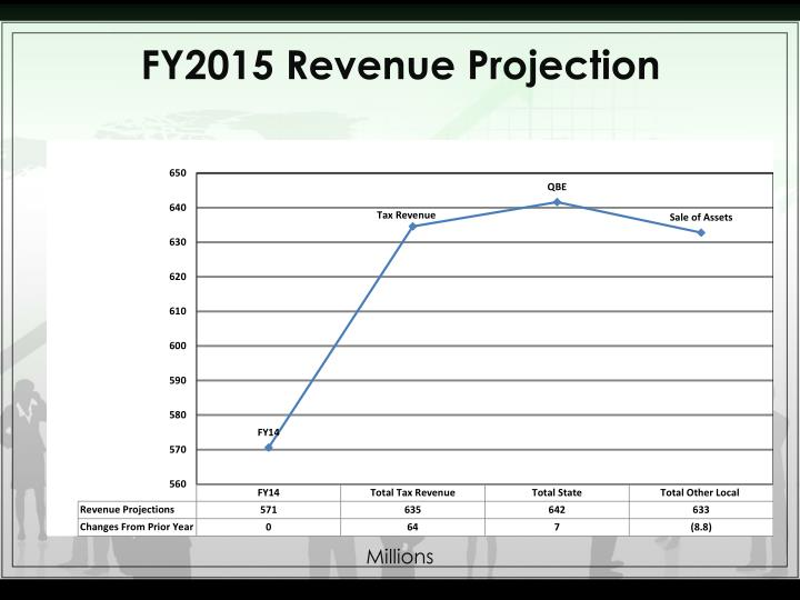 FY2015 Revenue Projection