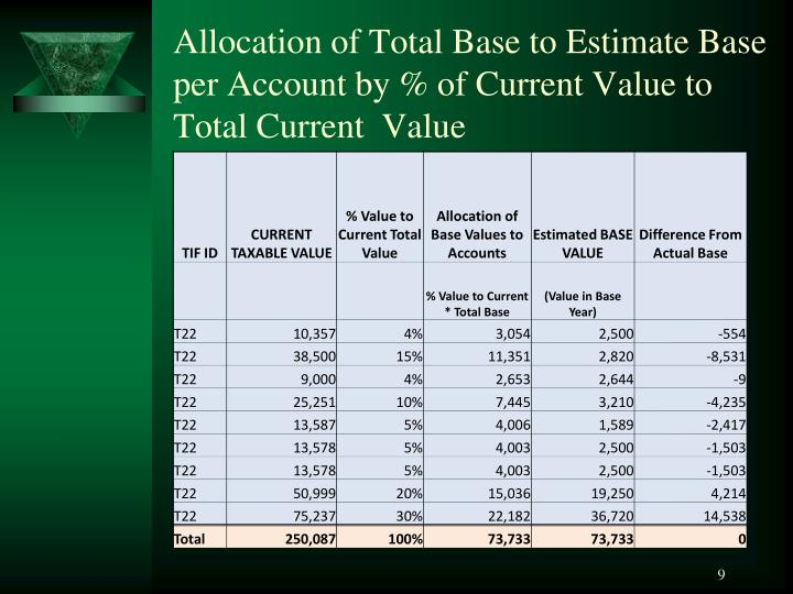 Allocation of Total Base to Estimate Base per Account by % of Current Value to Total Current  Value