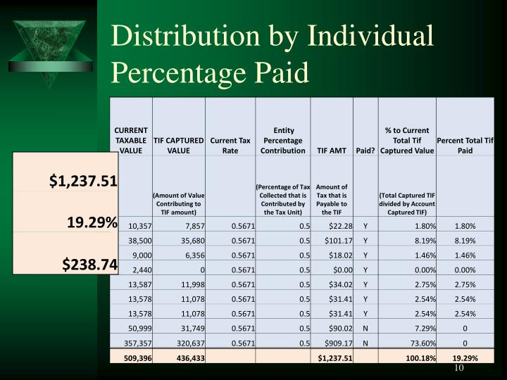 Distribution by Individual Percentage Paid