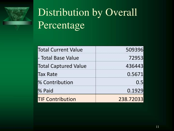 Distribution by Overall Percentage
