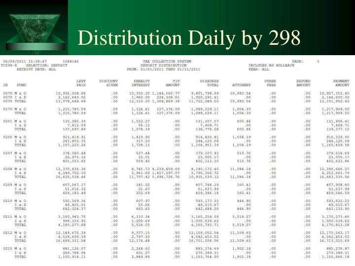Distribution Daily by 298