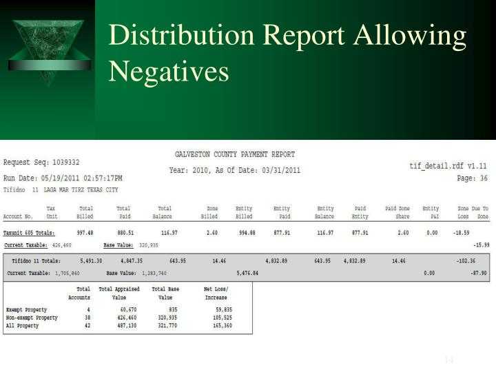 Distribution Report Allowing Negatives