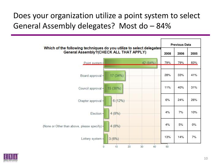 Does your organization utilize a point system to select General Assembly delegates?  Most do – 84%
