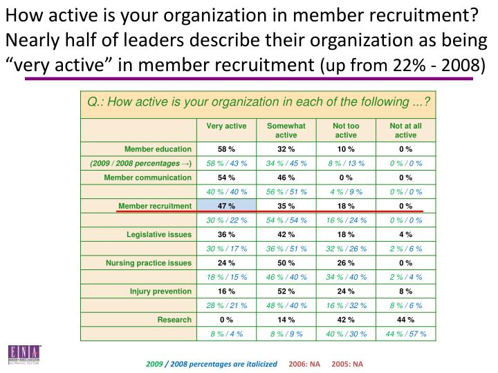 "How active is your organization in member recruitment? Nearly half of leaders describe their organization as being ""very active"" in member recruitment"
