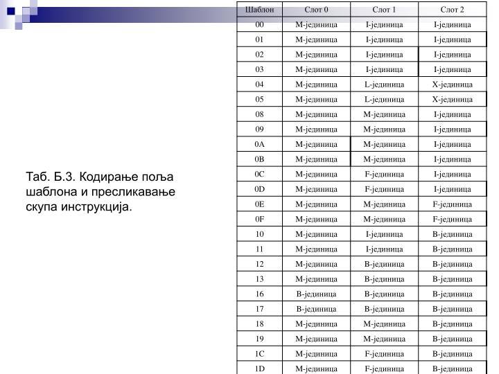 Таб. Б.3. Кодирање поља шаблона и пресликавање скупа инструкција.