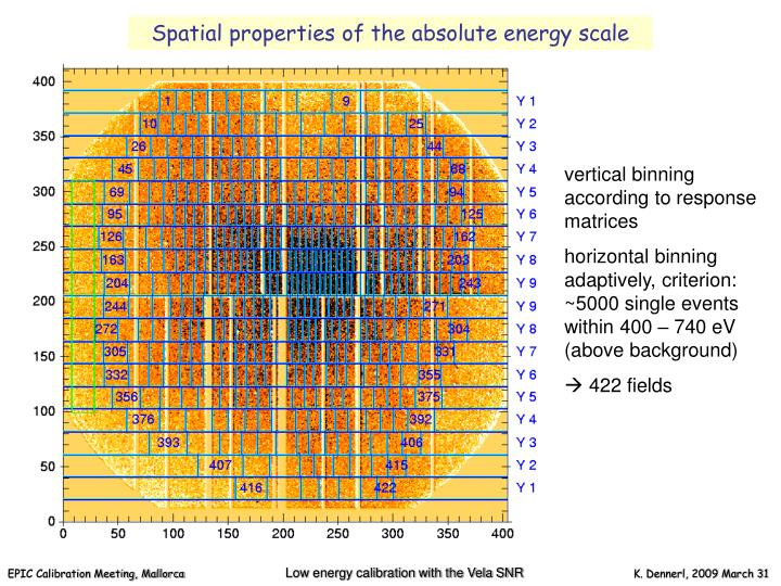 Spatial properties of the absolute energy scale