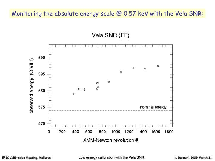 Monitoring the absolute energy scale @ 0.57 keV with the Vela SNR:
