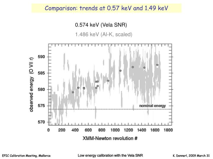 Comparison: trends at 0.57 keV and 1.49 keV