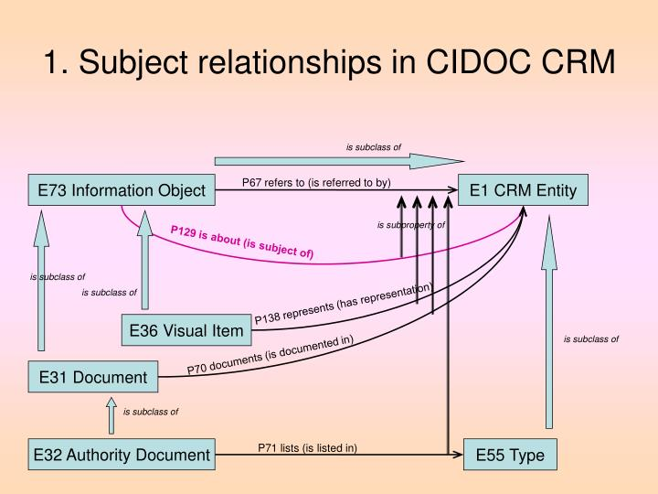 1. Subject relationships in CIDOC CRM