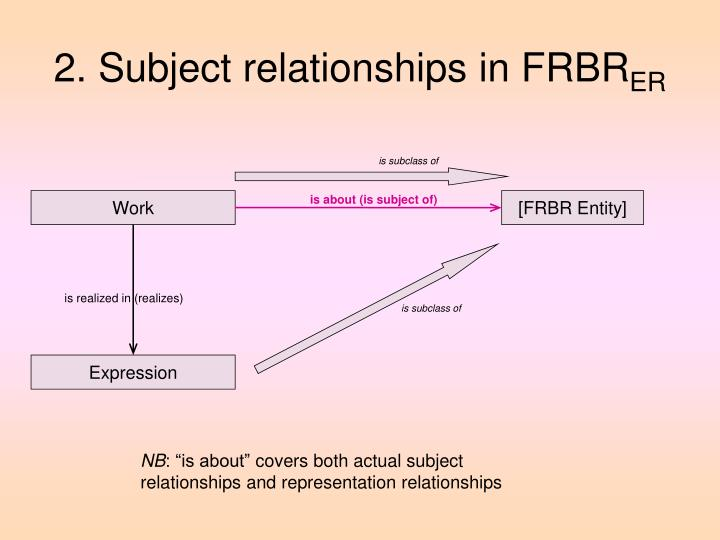 2. Subject relationships in FRBR
