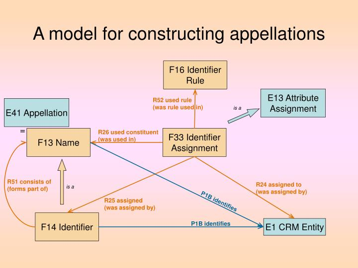 A model for constructing appellations