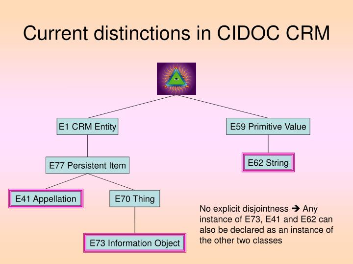 Current distinctions in CIDOC CRM