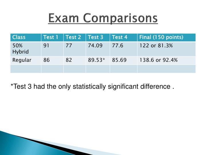 Exam Comparisons