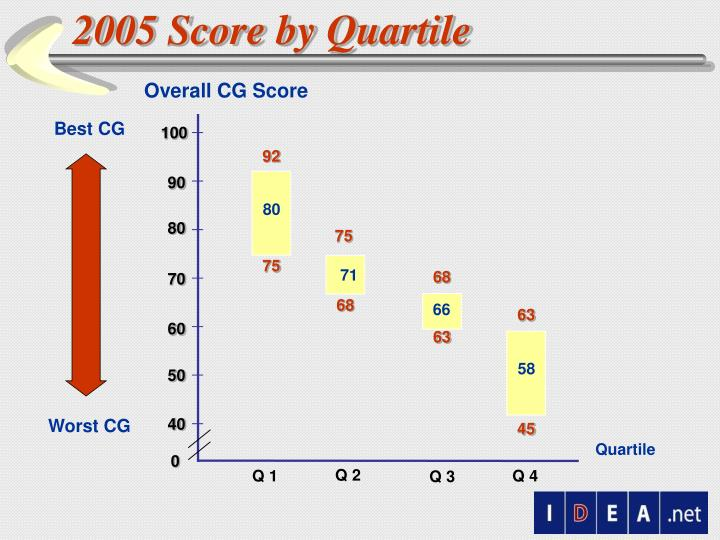 2005 Score by Quartile