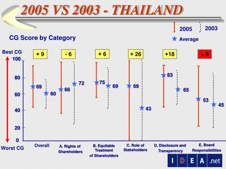 2005 VS 2003 - THAILAND
