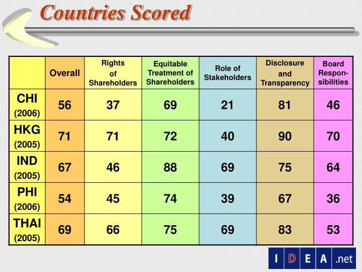 Countries Scored