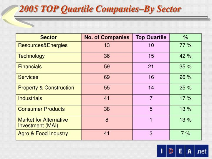 2005 TOP Quartile