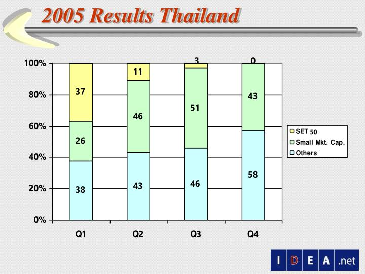 2005 Results Thailand