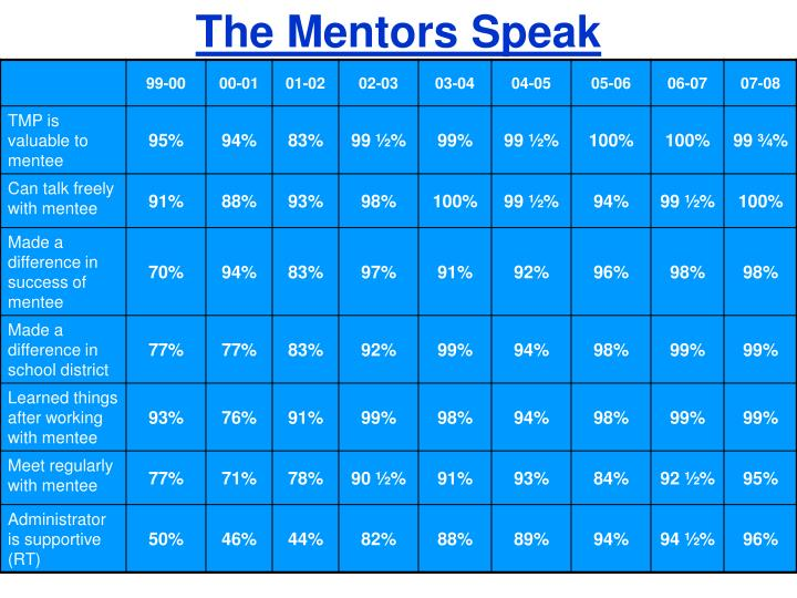 The Mentors Speak