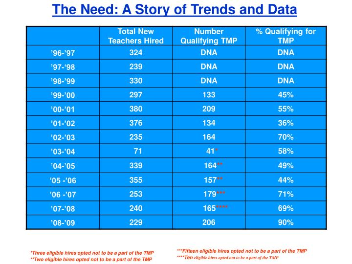 The need a story of trends and data