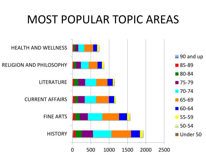 MOST POPULAR TOPIC AREAS