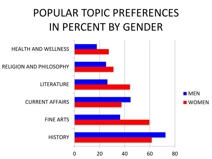 POPULAR TOPIC PREFERENCES