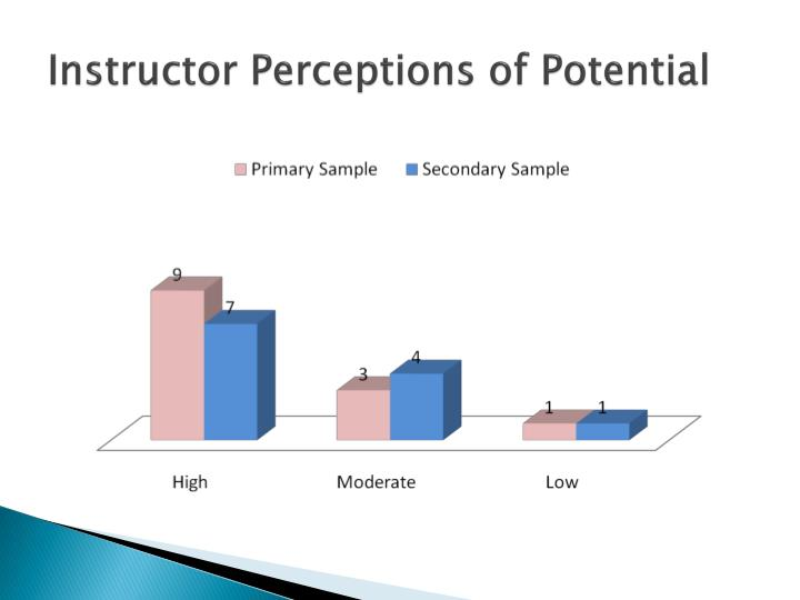 Instructor Perceptions of Potential