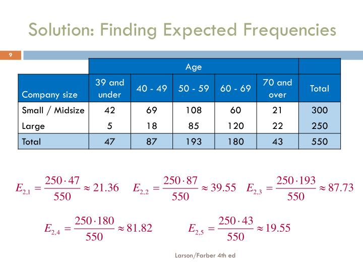 Solution: Finding Expected Frequencies