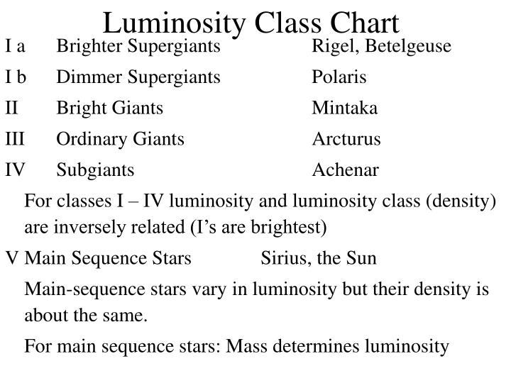 Luminosity Class Chart