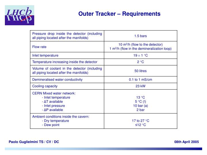 Outer Tracker – Requirements