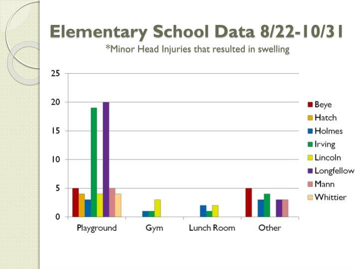 Elementary School Data 8/22-10/31