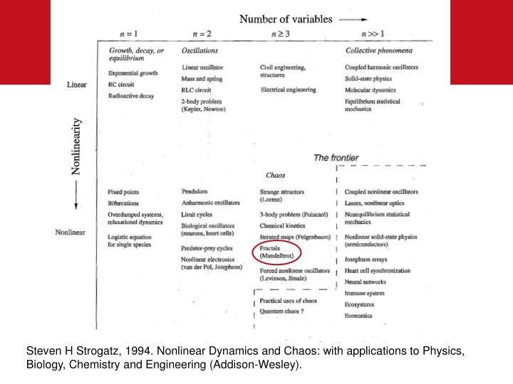 Steven H Strogatz, 1994. Nonlinear Dynamics and Chaos: with applications to Physics, Biology, Chemistry and Engineering (Addison-Wesley).