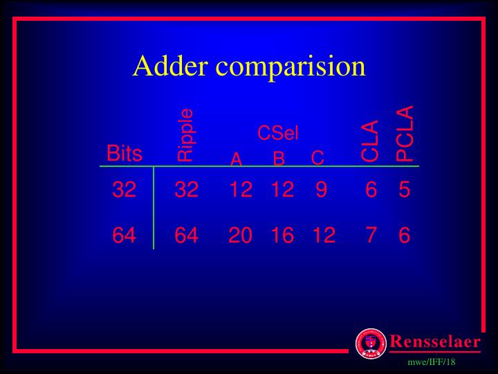 Adder comparision