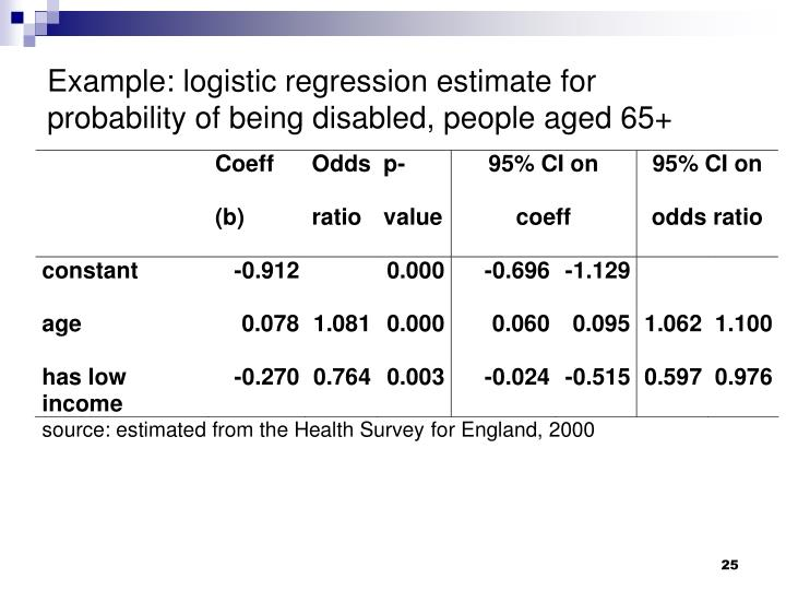 Example: logistic regression estimate for probability of being disabled, people aged 65+