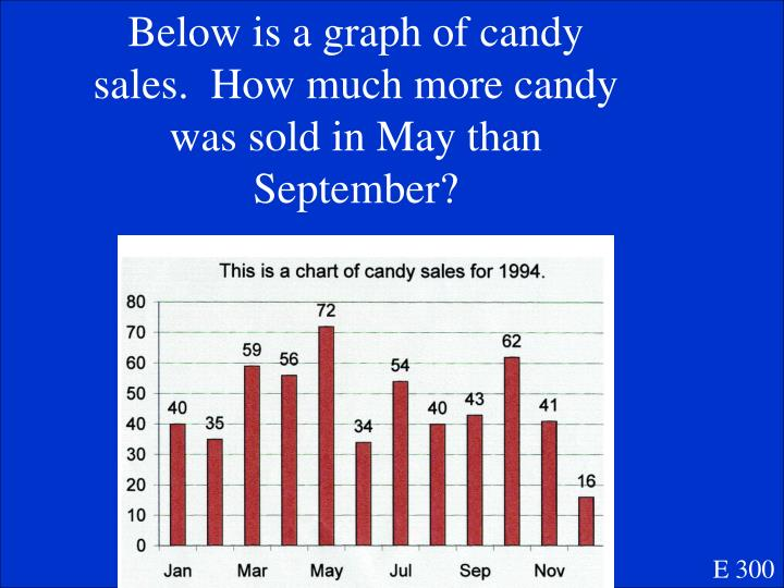 Below is a graph of candy sales.  How much more candy was sold in May than September?