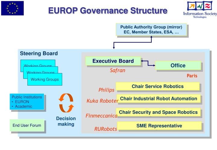 EUROP Governance Structure