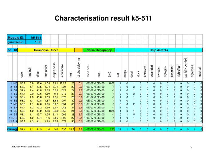 Characterisation result k5-511