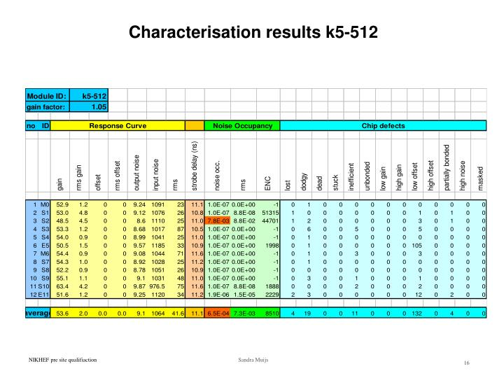 Characterisation results k5-512
