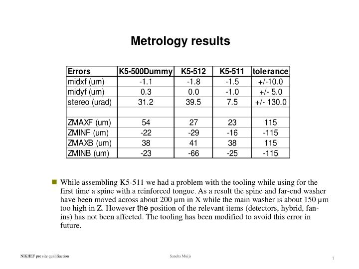 Metrology results
