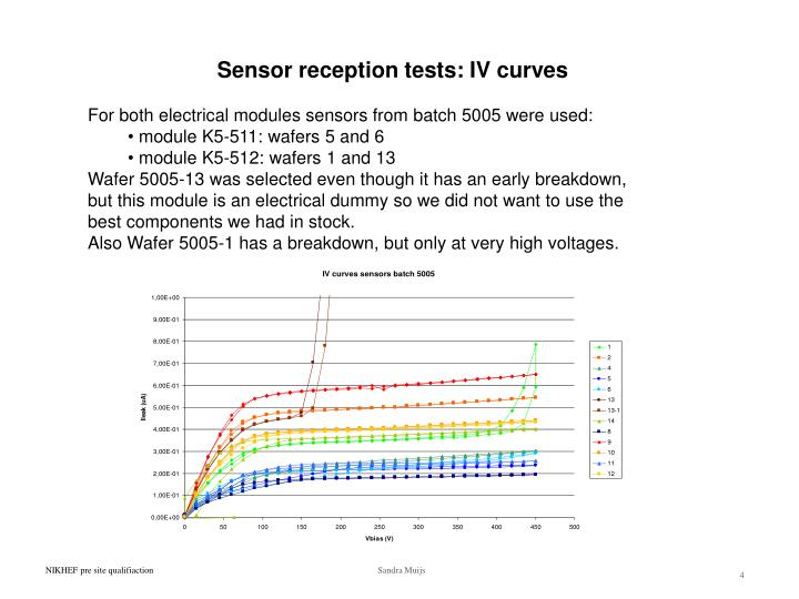 Sensor reception tests: IV curves