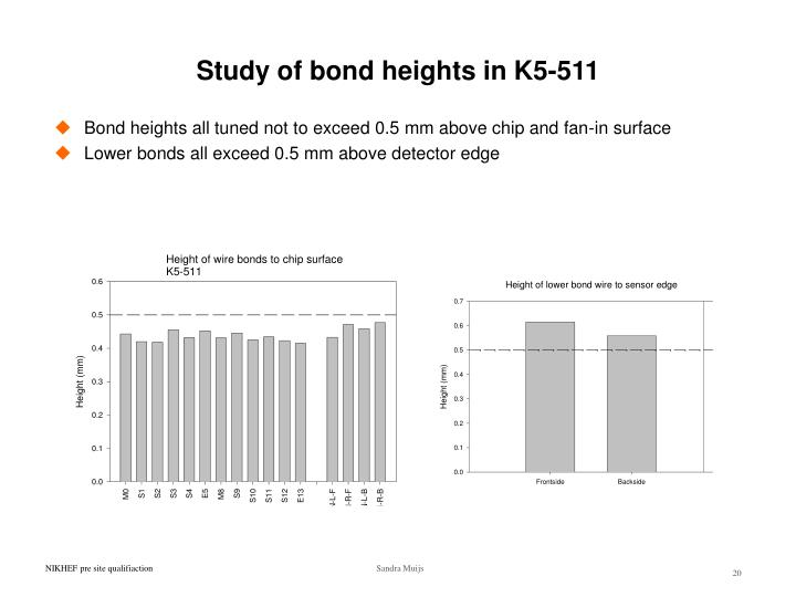Study of bond heights in K5-511
