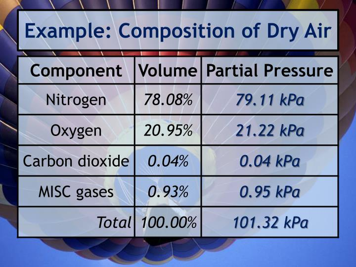 Example: Composition of Dry Air