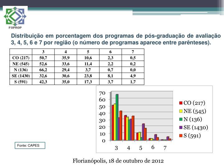 Distribuição em porcentagem dos programas de pós-graduação de avaliação 3, 4, 5, 6 e 7 por região (o número de programas aparece entre parênteses).