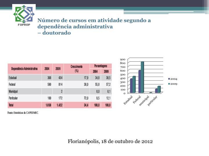 Número de cursos em atividade segundo a dependência administrativa